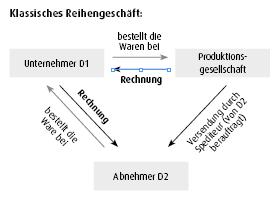 klassisches reihengeschft - Reihengeschaft Beispiele