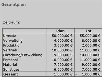 Gesamtplan der Ausgaben