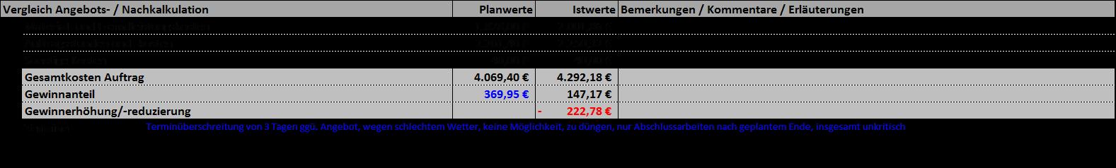Angebotskalkulation So Finden Sie Den Richtigen Preis